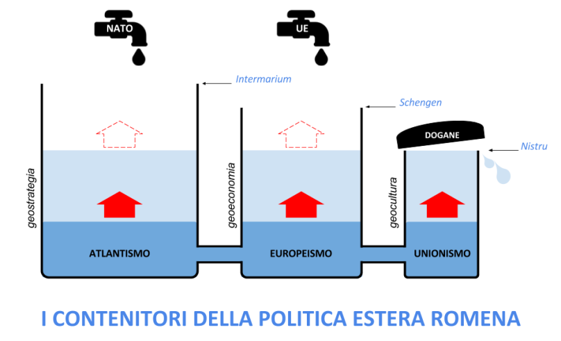 Versione 2 - La politica dei vasi comunicanti - Romania